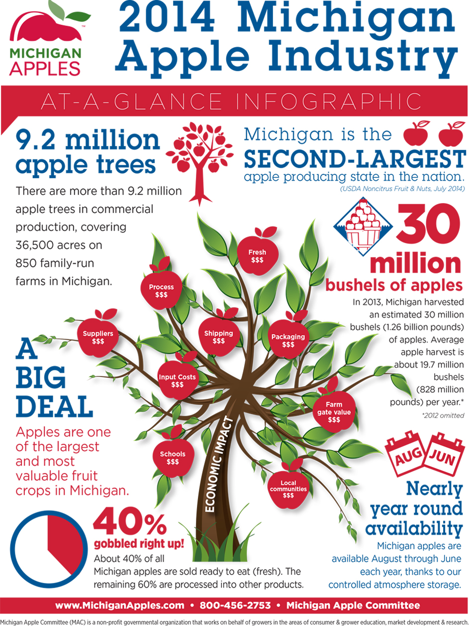 About Michigan Apple Industry